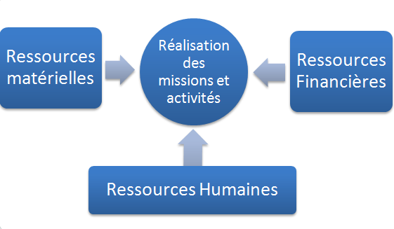 gestion de ressource humaine Qu'est-ce que la grh gestion des ressources humaines, gestion du capital humain, gestion du personnel, le tableau de bord social, les tableaux de bord sociaux.